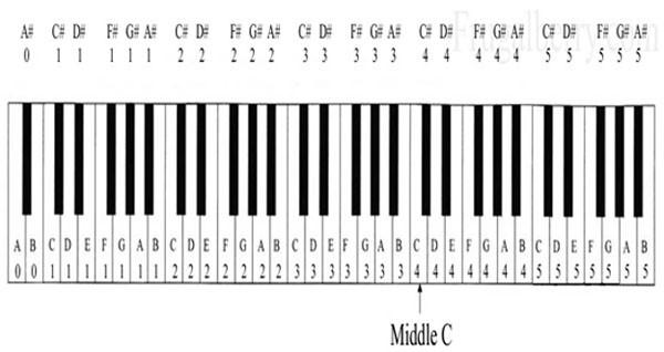 2-Hướng-dẫn-xem-ký-hiệu-phím-đàn-piano-đơn-giản-dễ-nhận-biết