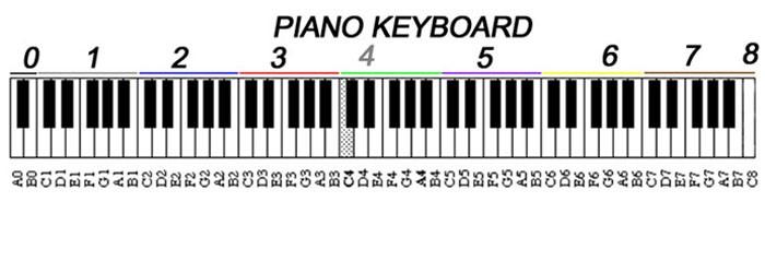 3-Hướng-dẫn-xem-ký-hiệu-phím-đàn-piano-đơn-giản-dễ-nhận-biết